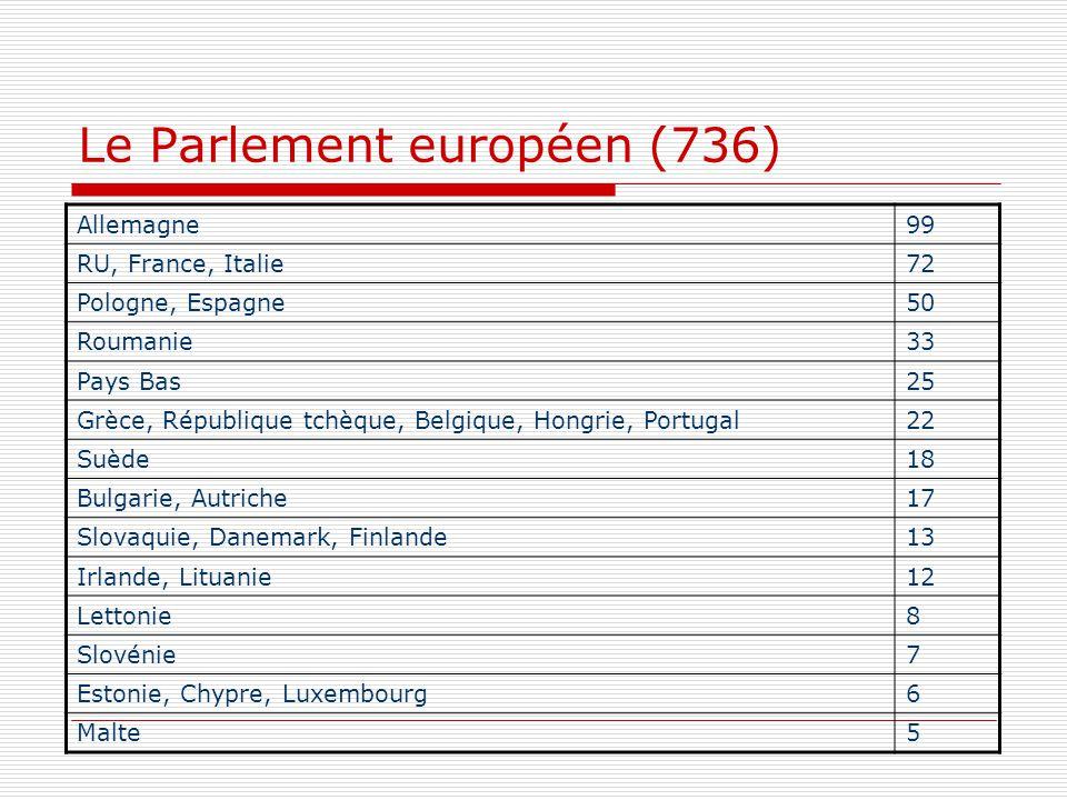 Le Parlement européen (736) Allemagne99 RU, France, Italie72 Pologne, Espagne50 Roumanie33 Pays Bas25 Grèce, République tchèque, Belgique, Hongrie, Po