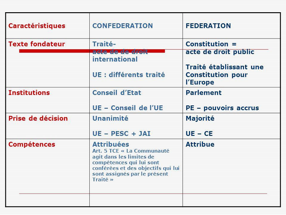 CaractéristiquesCONFEDERATIONFEDERATION Texte fondateurTraité- acte de de droit international UE : différents traité Constitution = acte de droit publ
