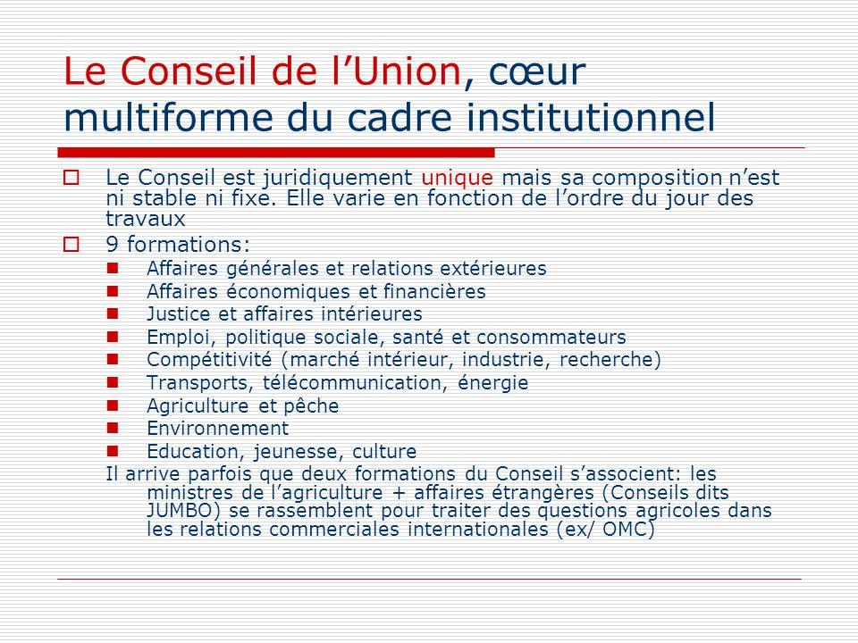 Le Conseil de lUnion, cœur multiforme du cadre institutionnel Le Conseil est juridiquement unique mais sa composition nest ni stable ni fixe. Elle var