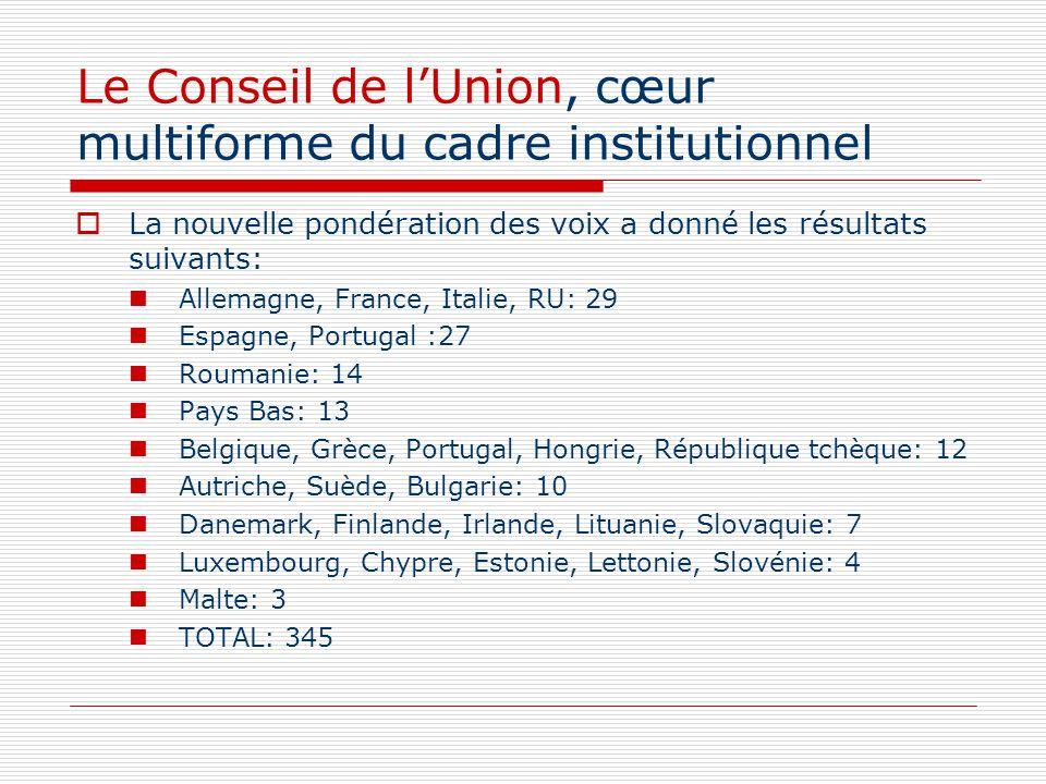 Le Conseil de lUnion, cœur multiforme du cadre institutionnel La nouvelle pondération des voix a donné les résultats suivants: Allemagne, France, Ital