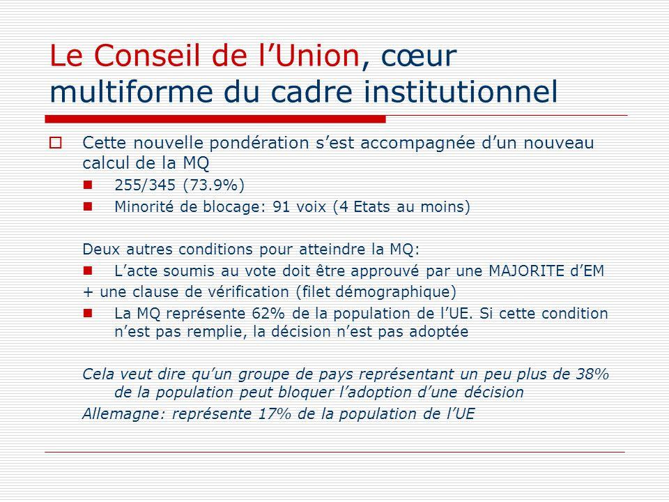 Le Conseil de lUnion, cœur multiforme du cadre institutionnel Cette nouvelle pondération sest accompagnée dun nouveau calcul de la MQ 255/345 (73.9%)