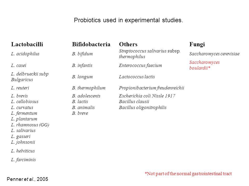 Probiotics used in experimental studies. LactobacilliBifidobacteriaOthersFungi L. acidophilusB. bifidum Streptococcus salivarius subsp. thermophilus S