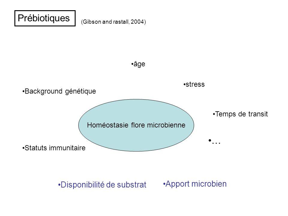 Prébiotiques Homéostasie flore microbienne âge stress Background génétique Statuts immunitaire Temps de transit Apport microbien … Disponibilité de su