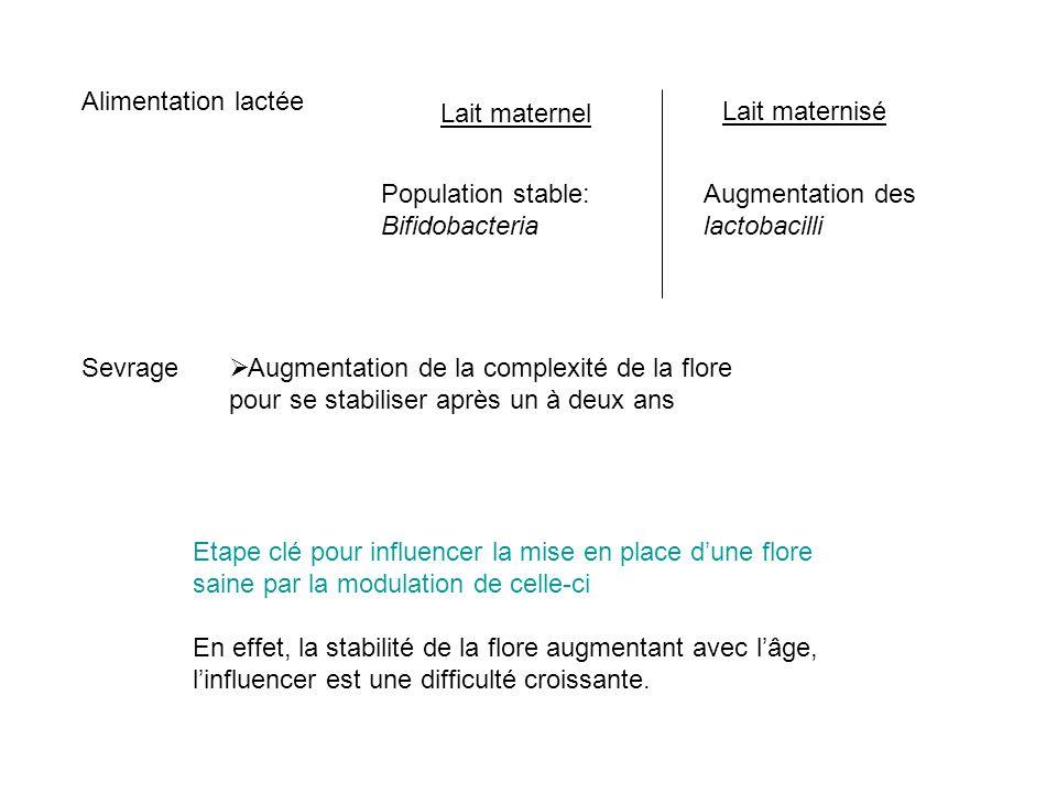 Alimentation lactée Sevrage Lait maternel Lait maternisé Population stable: Bifidobacteria Augmentation des lactobacilli Augmentation de la complexité