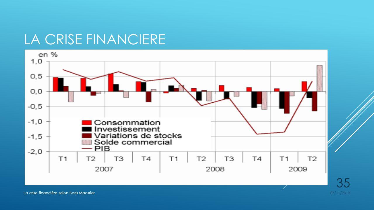 LA CRISE FINANCIERE 07/11/2013La crise financière selon Boris Mazurier 35