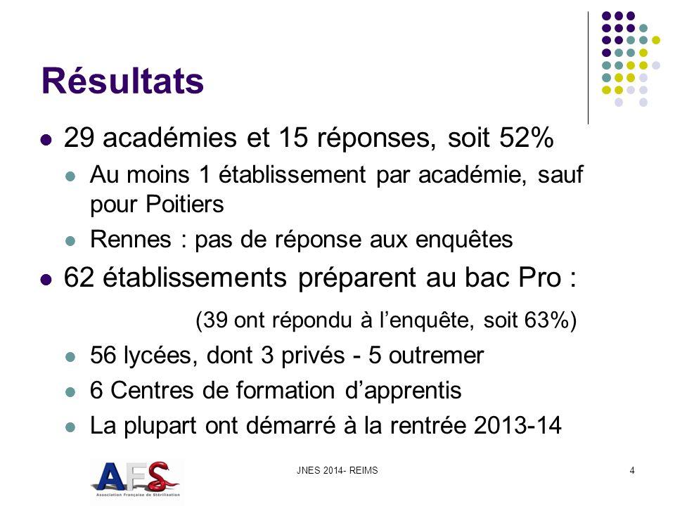 Résultats 29 académies et 15 réponses, soit 52% Au moins 1 établissement par académie, sauf pour Poitiers Rennes : pas de réponse aux enquêtes 62 établissements préparent au bac Pro : (39 ont répondu à lenquête, soit 63%) 56 lycées, dont 3 privés - 5 outremer 6 Centres de formation dapprentis La plupart ont démarré à la rentrée 2013-14 JNES 2014- REIMS4