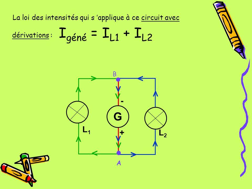 La loi des intensités qui s applique à ce circuit avec dérivations : I géné = I L1 + I L2 L3L3 A L1L1 L2L2 G - + > > > > > > > > > > > > B