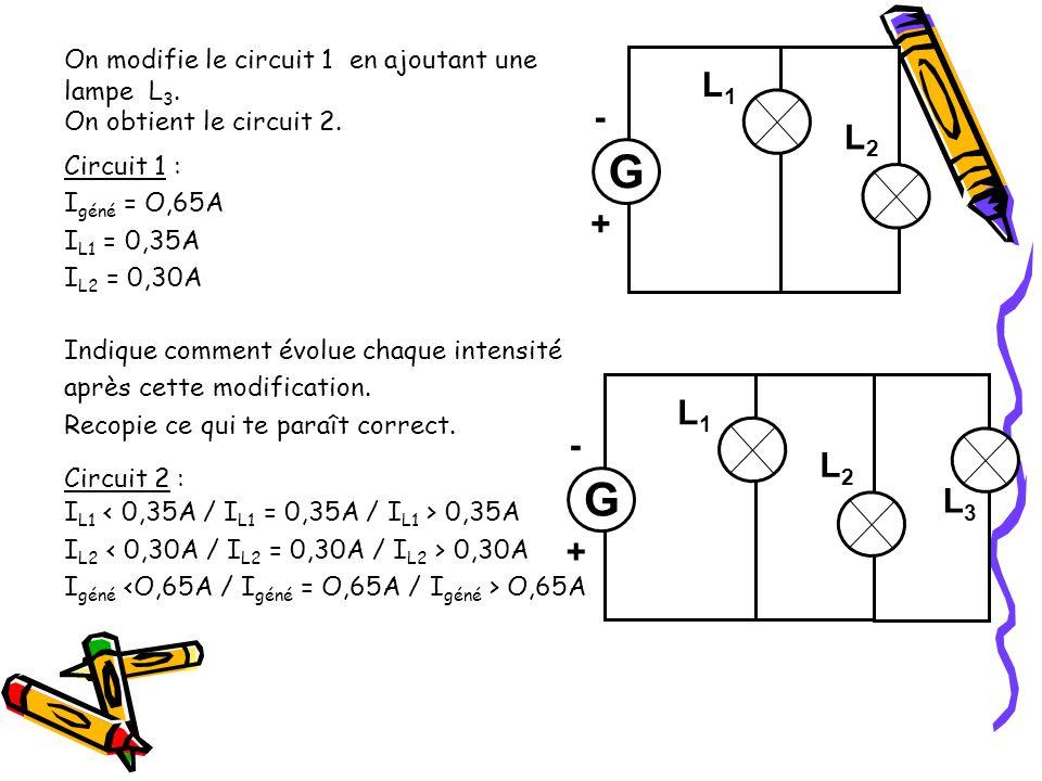 On modifie le circuit 1 en ajoutant une lampe L 3. On obtient le circuit 2. Circuit 1 : I géné = O,65A I L1 = 0,35A I L2 = 0,30A Indique comment évolu