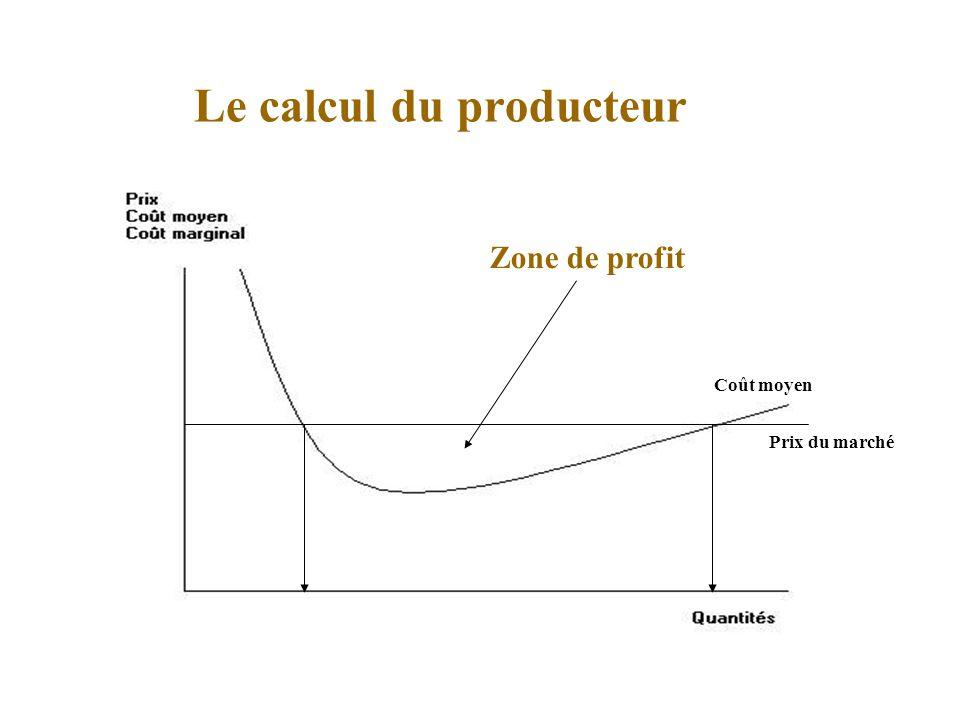 Le calcul du producteur Coût moyen Prix du marché Zone de profit