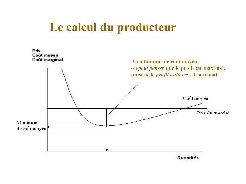 Le calcul du producteur Coût moyen Prix du marché Minimum de coût moyen Au minimum de coût moyen, on peut penser que le profit est maximal, puisque le profit unitaire est maximal