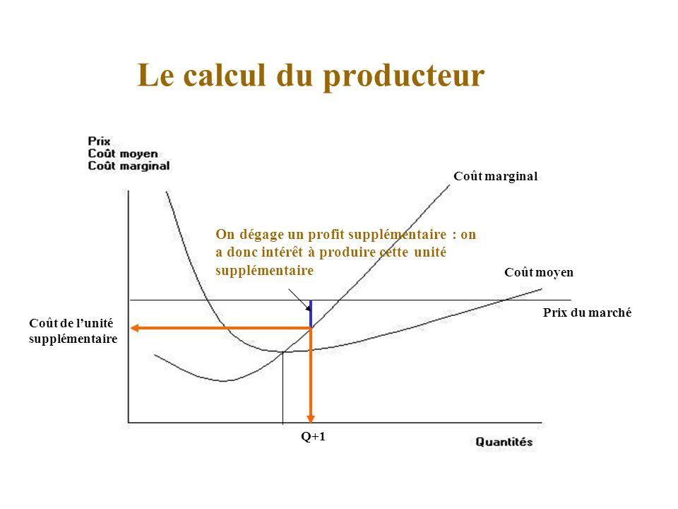 Le calcul du producteur Coût moyen Prix du marché Q+1 Coût de lunité supplémentaire On dégage un profit supplémentaire : on a donc intérêt à produire cette unité supplémentaire Coût marginal