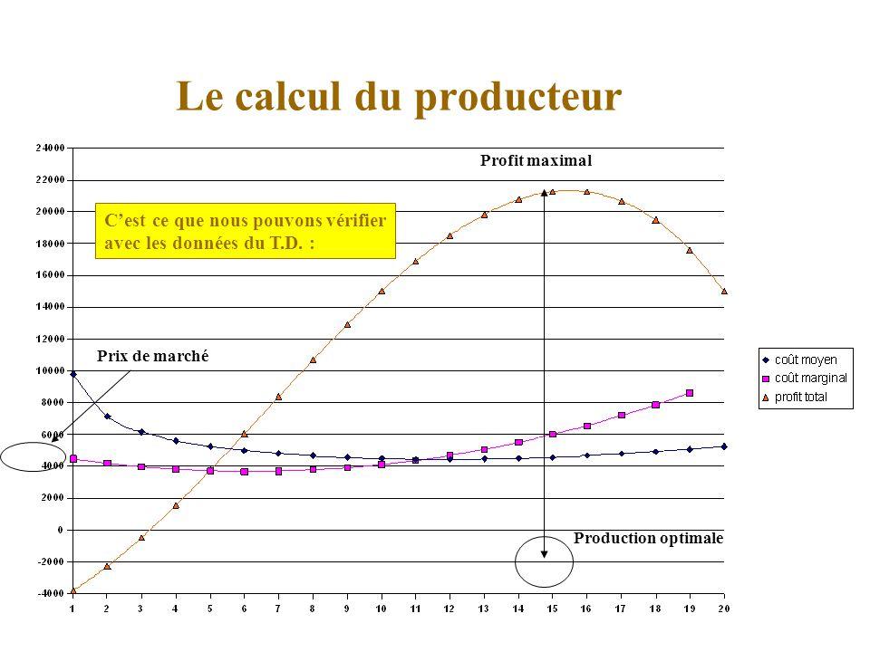 Le calcul du producteur Cest ce que nous pouvons vérifier avec les données du T.D.