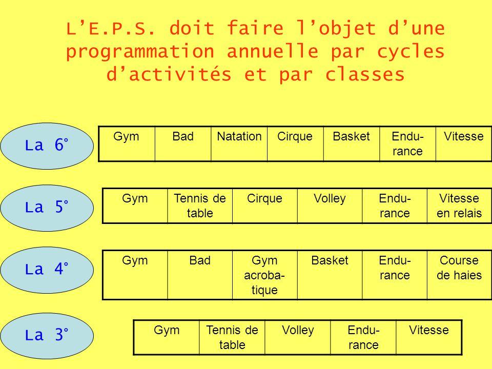 LE.P.S. doit faire lobjet dune programmation annuelle par cycles dactivités et par classes La 6° La 5° La 4° La 3° GymBadNatationCirqueBasketEndu- ran