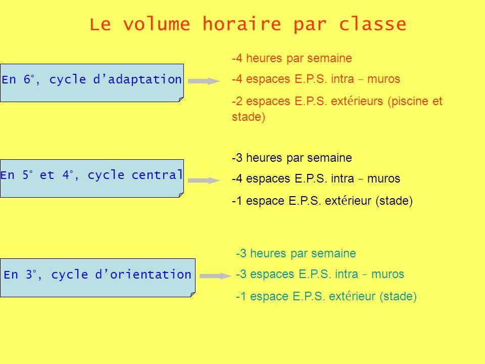 Le volume horaire par classe En 6°, cycle dadaptation En 5° et 4°, cycle central En 3°, cycle dorientation -4 heures par semaine -4 espaces E.P.S. int