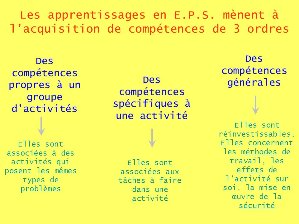 Les apprentissages en E.P.S.