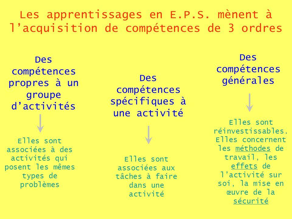 Les apprentissages en E.P.S. mènent à lacquisition de compétences de 3 ordres Des compétences propres à un groupe dactivités Des compétences spécifiqu
