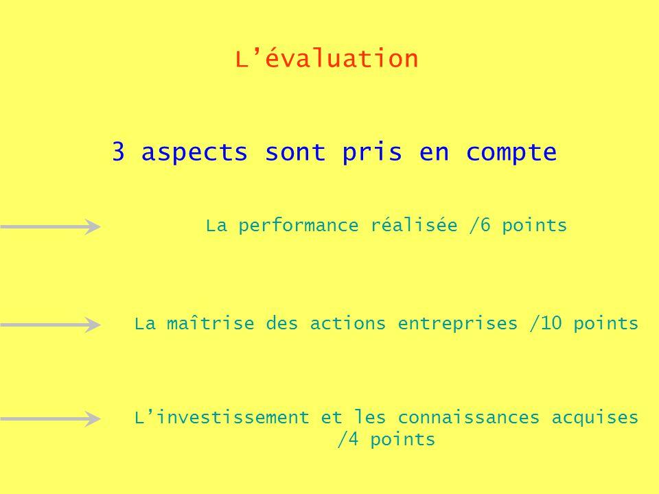 Lévaluation 3 aspects sont pris en compte La performance réalisée /6 points La maîtrise des actions entreprises /10 points Linvestissement et les connaissances acquises /4 points