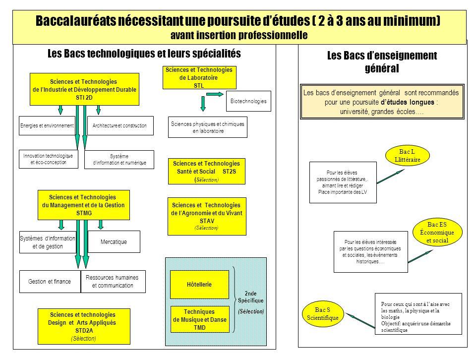 Les Bacs denseignement général Bac L Llittéraire Bac S Scientifique Bac ES Économique et social Pour les élèves passionnés de littérature,.