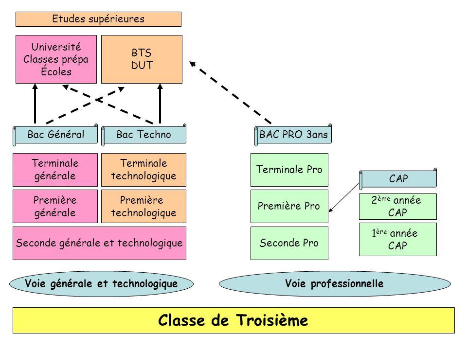 Classe de Troisième Seconde générale et technologique Première générale Première technologique Première Pro Terminale générale Terminale technologique