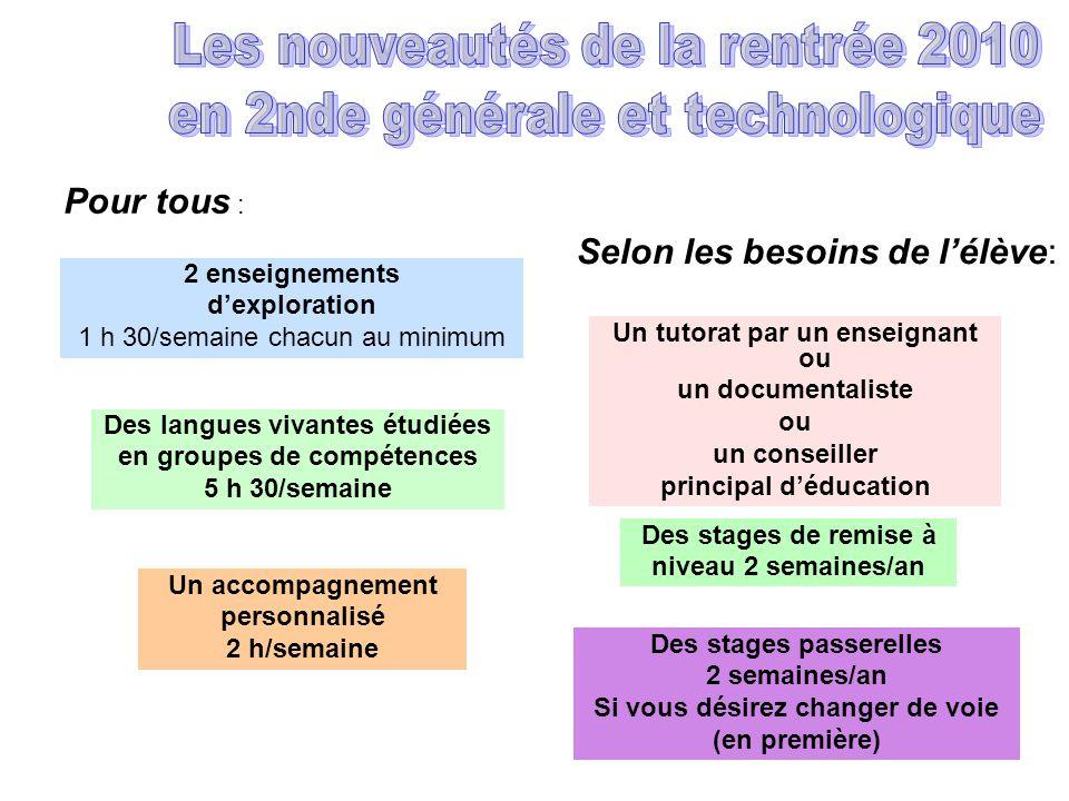 2 enseignements dexploration 1 h 30/semaine chacun au minimum Des langues vivantes étudiées en groupes de compétences 5 h 30/semaine Un accompagnement
