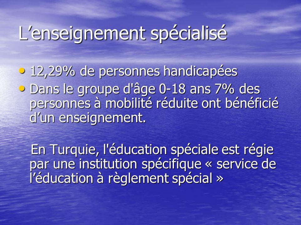 Lenseignement spécialisé 12,29% de personnes handicapées 12,29% de personnes handicapées Dans le groupe d âge 0-18 ans 7% des personnes à mobilité réduite ont bénéficié dun enseignement.