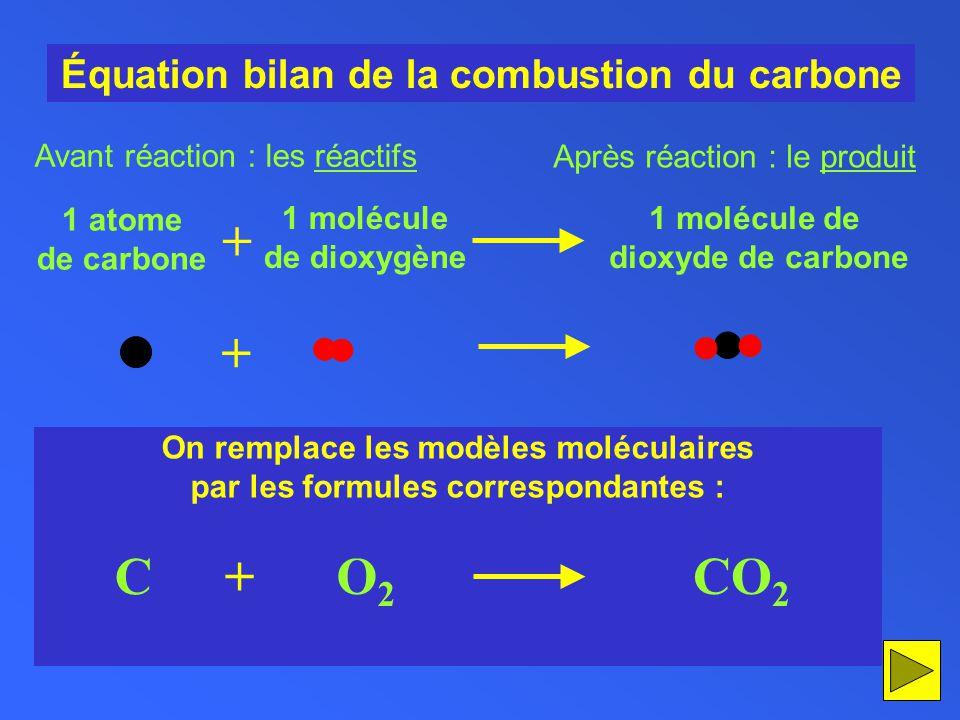 Équation bilan de la combustion du carbone + 1 atome de carbone 1 molécule de dioxygène 1 molécule de dioxyde de carbone Avant réaction : les réactifs