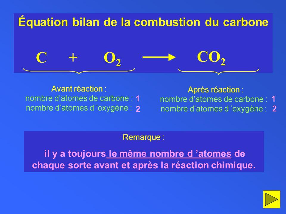Équation bilan de la combustion du carbone CO2O2 + CO 2 Avant réaction : nombre datomes de carbone : nombre datomes d oxygène : Après réaction : nombr