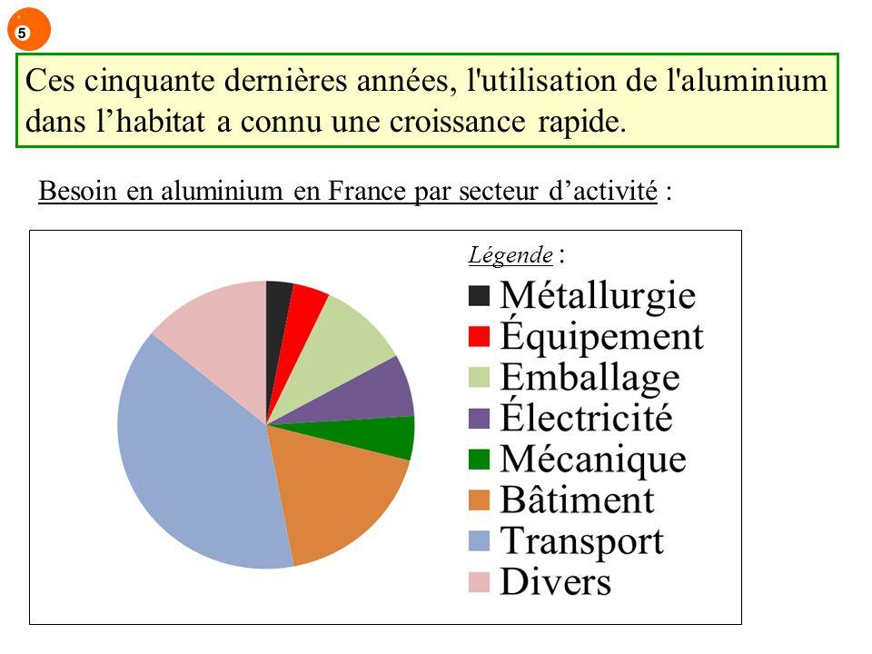 Ces cinquante dernières années, l'utilisation de l'aluminium dans lhabitat a connu une croissance rapide. Besoin en aluminium en France par secteur da