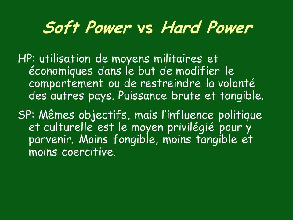 Soft Power vs Hard Power HP: utilisation de moyens militaires et économiques dans le but de modifier le comportement ou de restreindre la volonté des autres pays.
