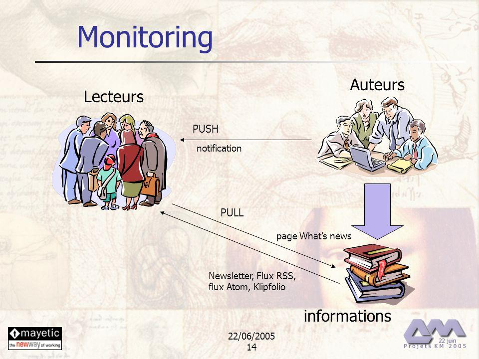 22/06/2005 14 Monitoring Lecteurs informations PUSH PULL notification Newsletter, Flux RSS, flux Atom, Klipfolio Auteurs page Whats news