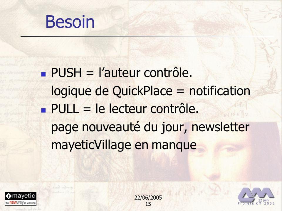 22/06/2005 15 Besoin PUSH = lauteur contrôle. logique de QuickPlace = notification PULL = le lecteur contrôle. page nouveauté du jour, newsletter maye
