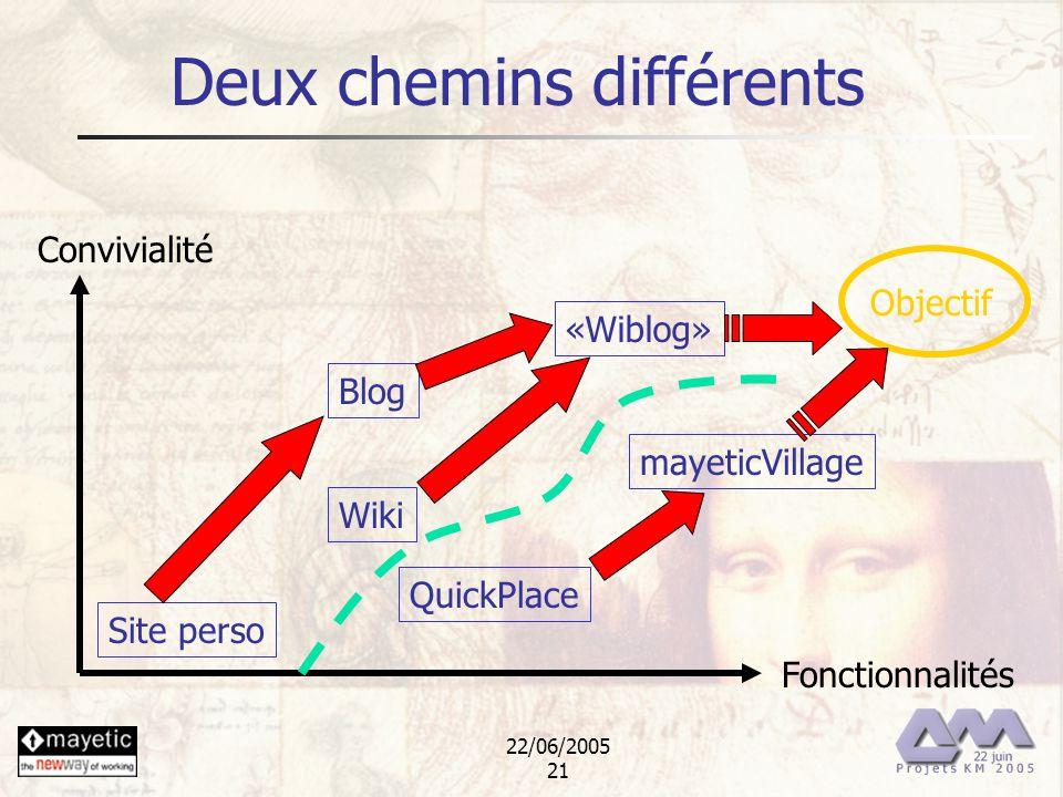 22/06/2005 21 Deux chemins différents Fonctionnalités Convivialité Blog Wiki mayeticVillage QuickPlace «Wiblog» Site perso Objectif