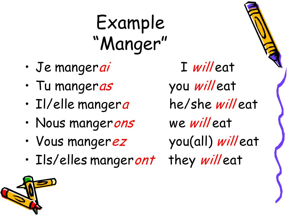 Example Manger Je mangerai I will eat Tu mangerasyou will eat Il/elle mangerahe/she will eat Nous mangeronswe will eat Vous mangerezyou(all) will eat