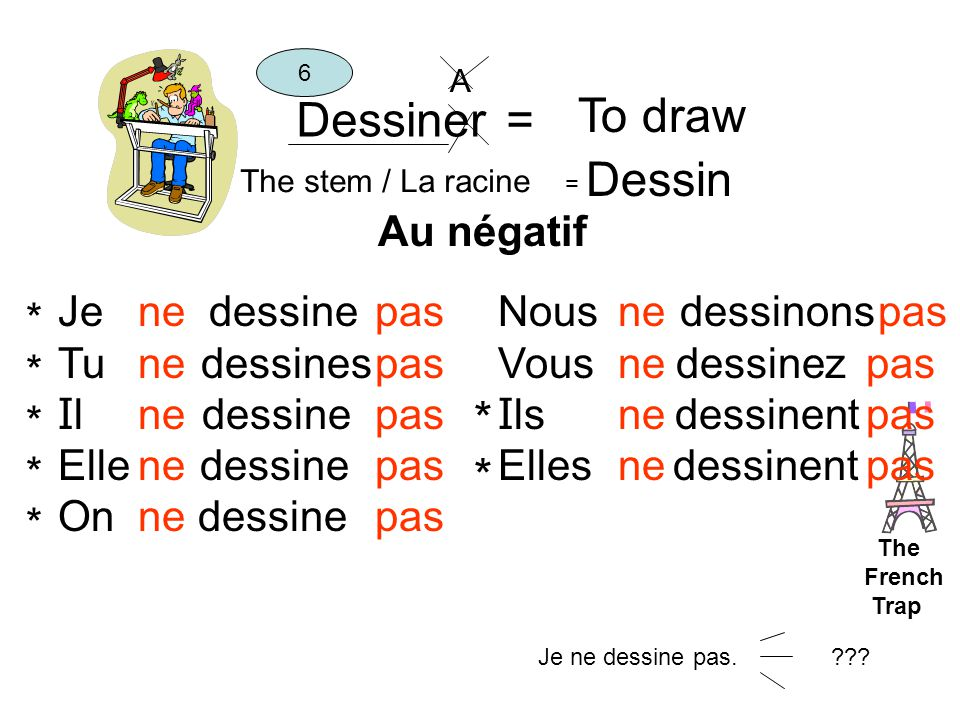 Dessiner = To draw The stem / La racine = Dessin 6 Je dessine Tu dessines I l dessine Elle dessine On dessine Nous dessinons Vous dessinez I ls dessin
