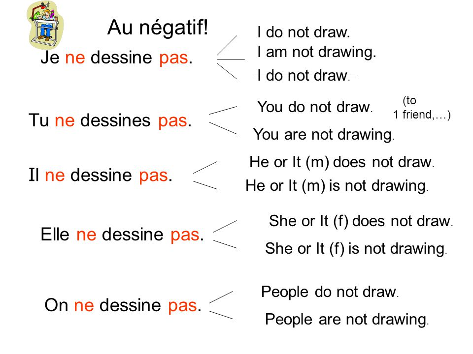 Je ne dessine pas. I do not draw. I am not drawing. I do not draw. Tu ne dessines pas. I l ne dessine pas. Elle ne dessine pas. On ne dessine pas. You