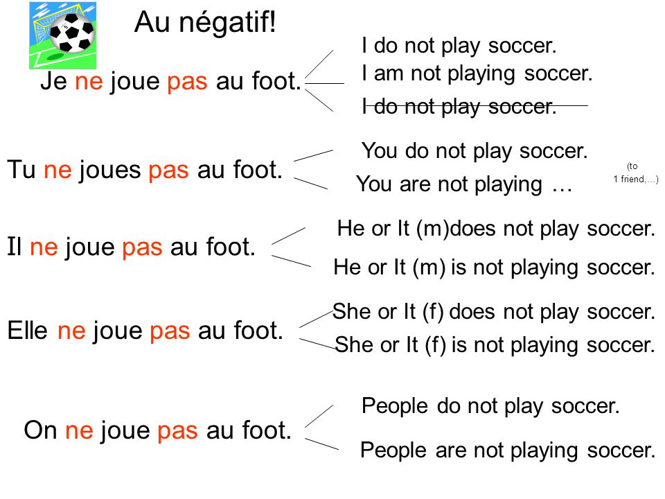 Je ne joue pas au foot. I do not play soccer. I am not playing soccer.