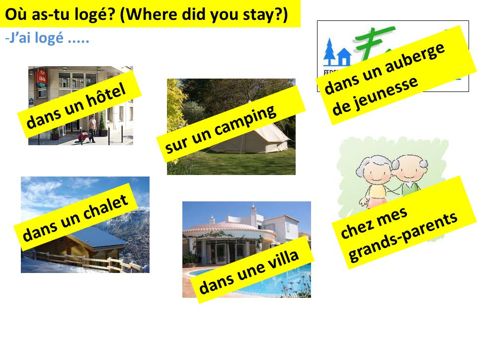 Où as-tu logé. (Where did you stay?) -Jai logé.....