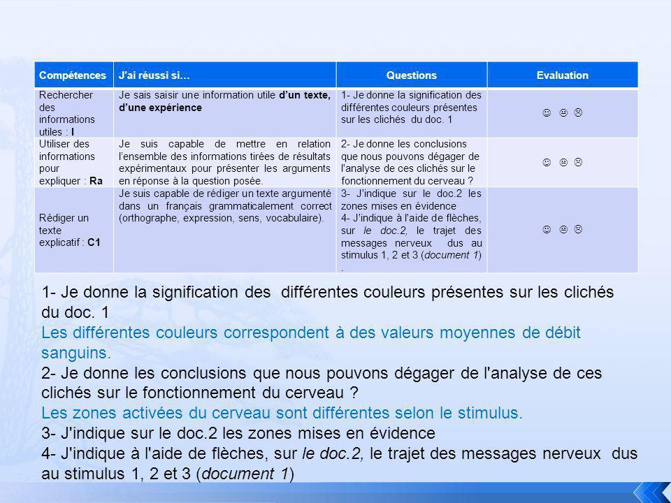 CompétencesJai réussi si…QuestionsEvaluation Rechercher des informations utiles : I Je sais saisir une information utile dun texte, dune expérience 1-