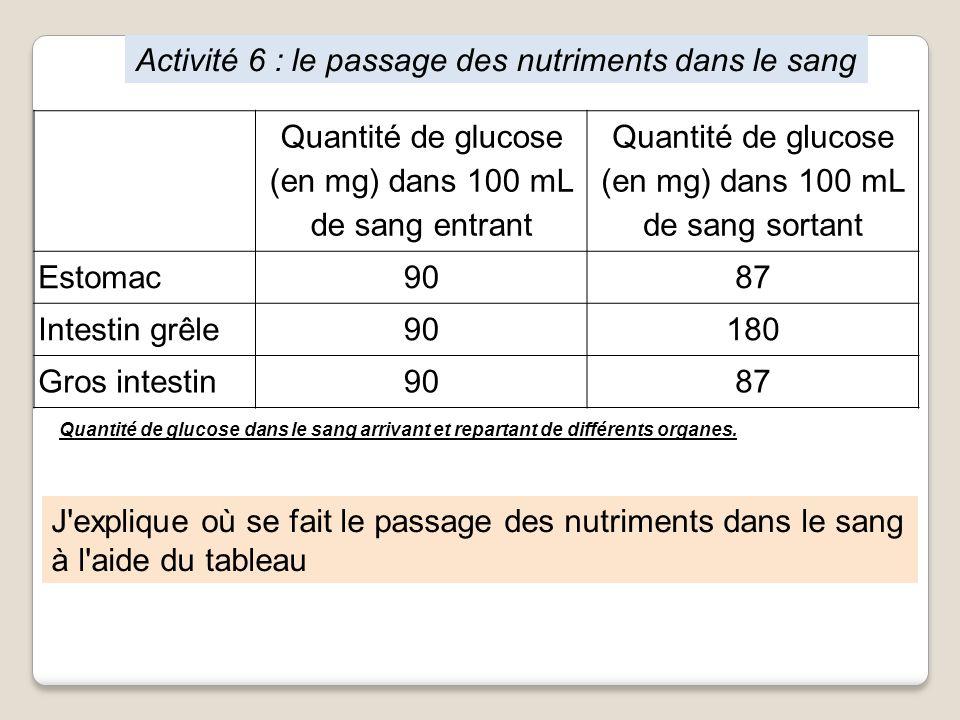Activité 6 : le passage des nutriments dans le sang Quantité de glucose (en mg) dans 100 mL de sang entrant Quantité de glucose (en mg) dans 100 mL de