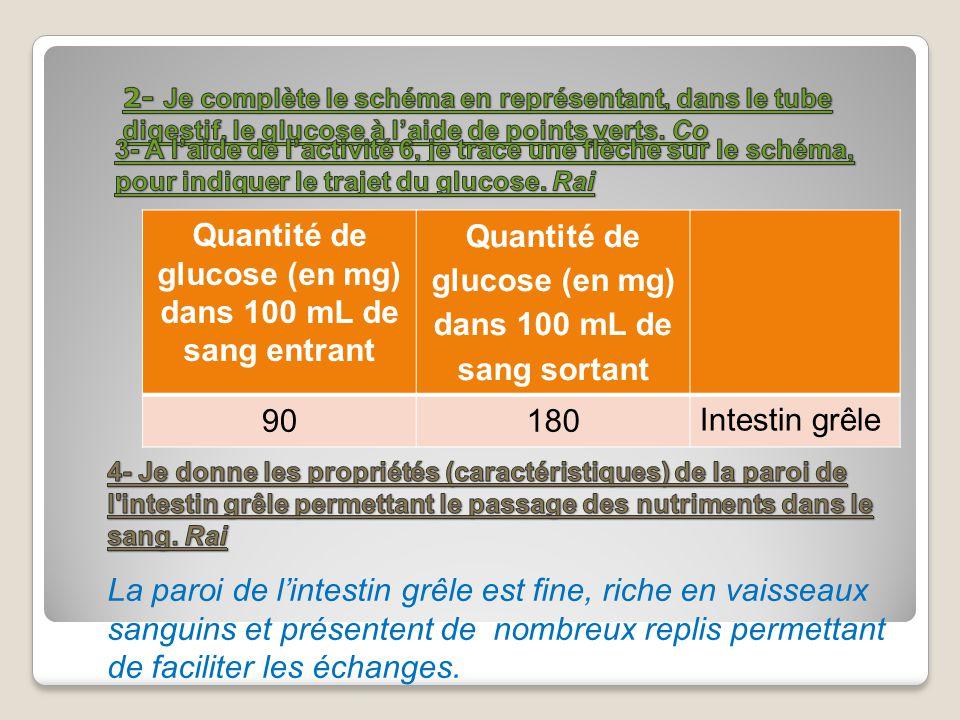 Quantité de glucose (en mg) dans 100 mL de sang entrant Quantité de glucose (en mg) dans 100 mL de sang sortant 90180 Intestin grêle La paroi de linte