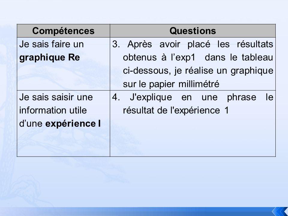 Diapositive 4 CompétencesQuestions Je sais répondre à une question par une phrase correcte à loral ou à lécrit C1 1.Je donne le résultat de l expérience 2 au bout de 10 min Je sais saisir une information utile dune expérience I 1.Je dis si mon hypothèse de départ est bonne