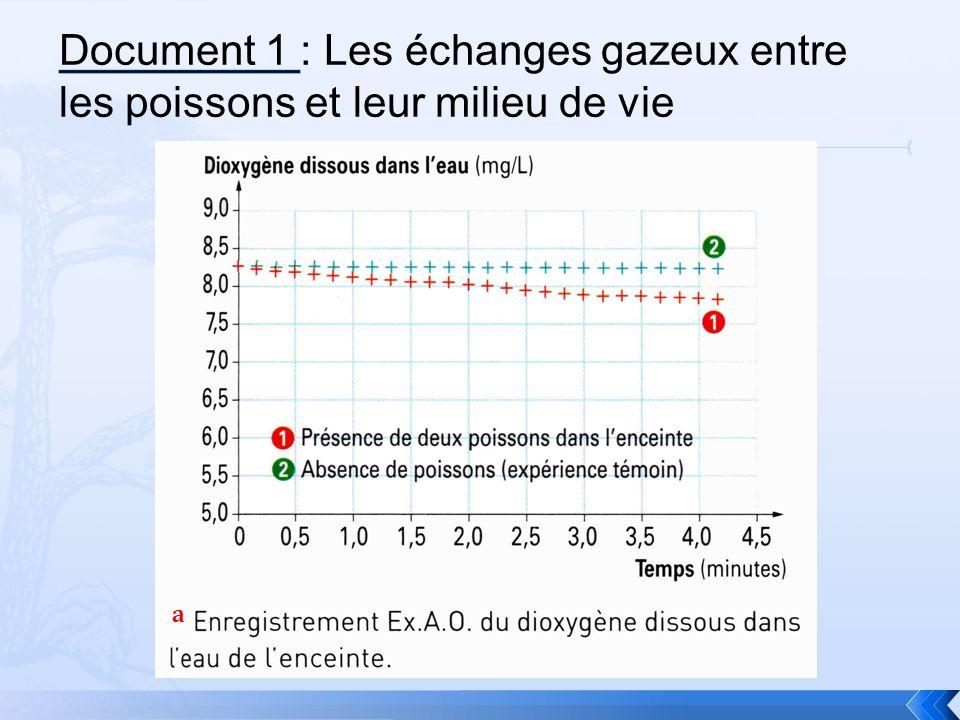 Au début de lexpérience, il y a 8.25 mg/L de O 2 dans leau contenant les poissons.