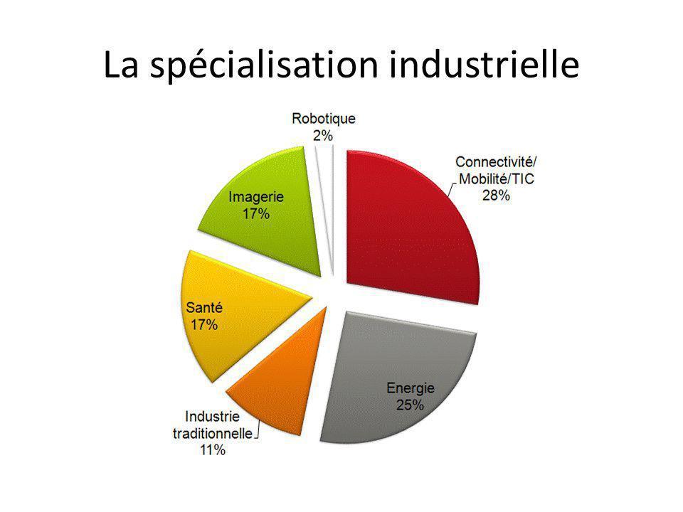 La spécialisation industrielle