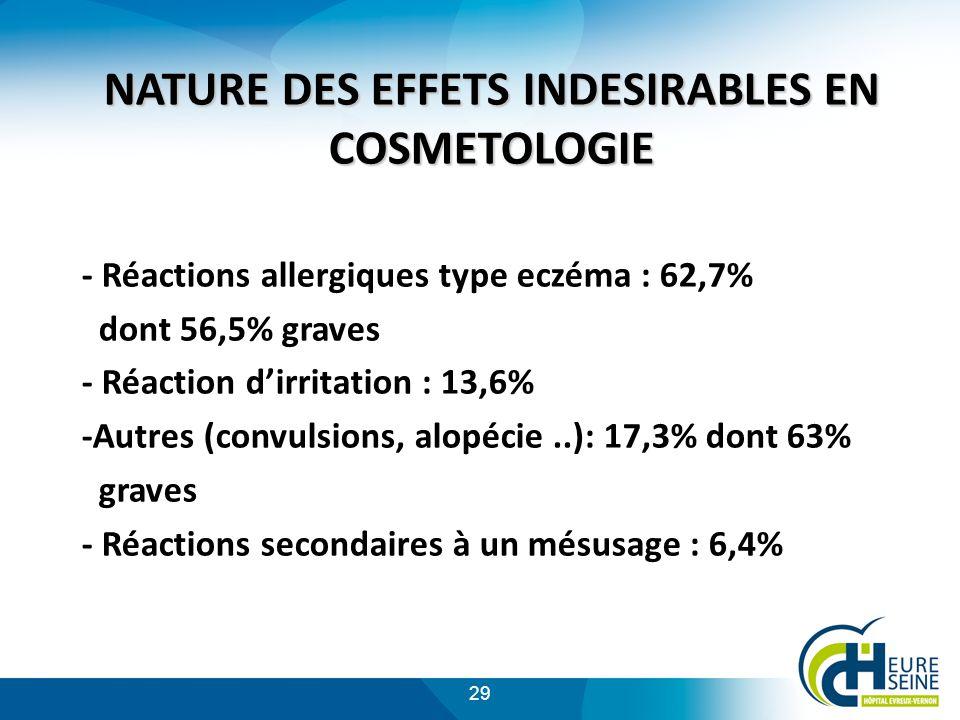 29 NATURE DES EFFETS INDESIRABLES EN COSMETOLOGIE - Réactions allergiques type eczéma : 62,7% dont 56,5% graves - Réaction dirritation : 13,6% -Autres (convulsions, alopécie..): 17,3% dont 63% graves - Réactions secondaires à un mésusage : 6,4%
