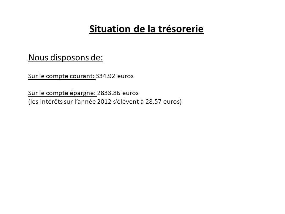 Situation de la trésorerie Nous disposons de: Sur le compte courant: 334.92 euros Sur le compte épargne: 2833.86 euros (les intérêts sur lannée 2012 s
