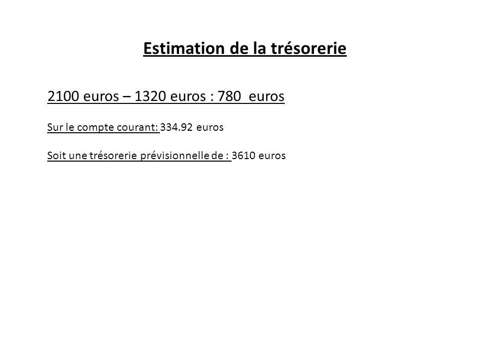 Estimation de la trésorerie 2100 euros – 1320 euros : 780 euros Sur le compte courant: 334.92 euros Soit une trésorerie prévisionnelle de : 3610 euros