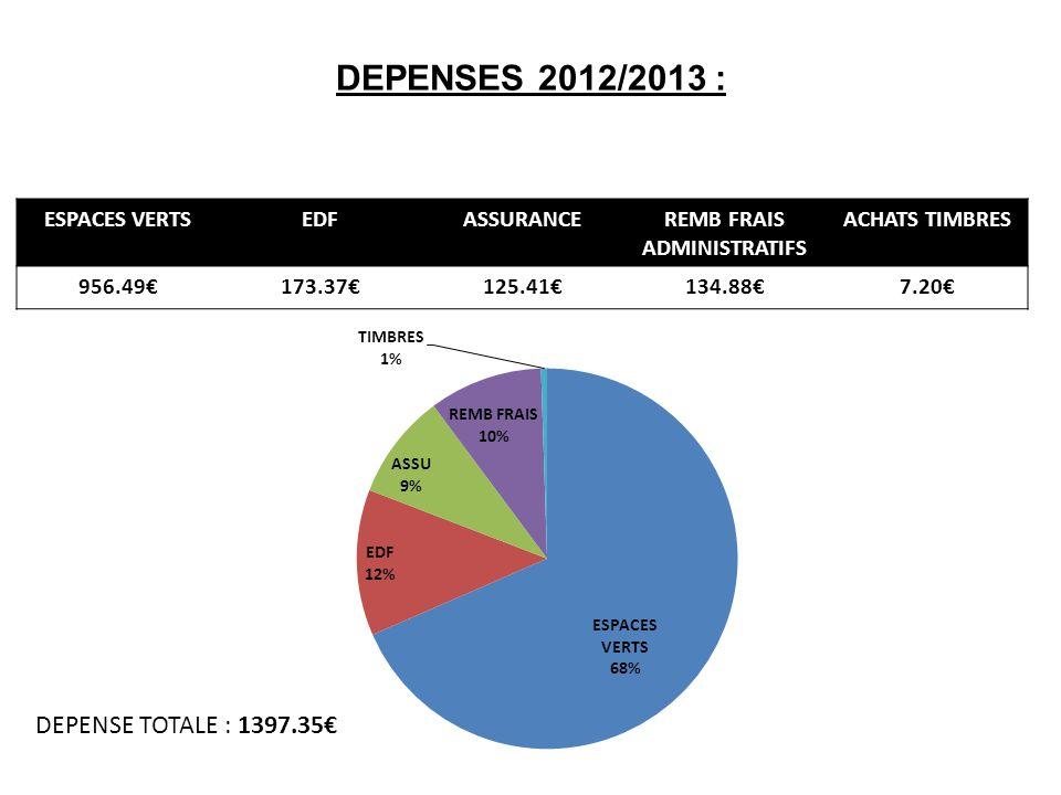 DEPENSES 2012/2013 : ESPACES VERTSEDFASSURANCEREMB FRAIS ADMINISTRATIFS ACHATS TIMBRES 956.49173.37125.41134.887.20 DEPENSE TOTALE : 1397.35