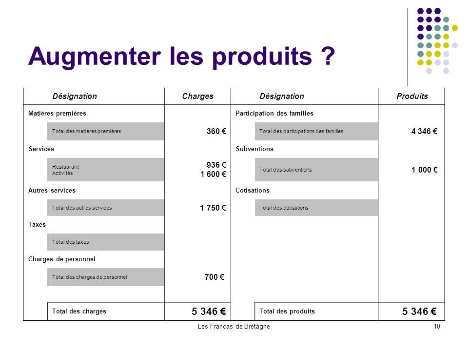 Les Francas de Bretagne10 Augmenter les produits ? DésignationCharges Désignation Produits Matières premières Participation des familles Total des mat