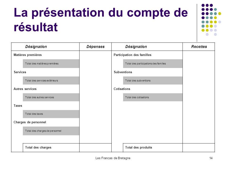 Les Francas de Bretagne14 La présentation du compte de résultat DésignationDépenses Désignation Recettes Matières premières Participation des familles