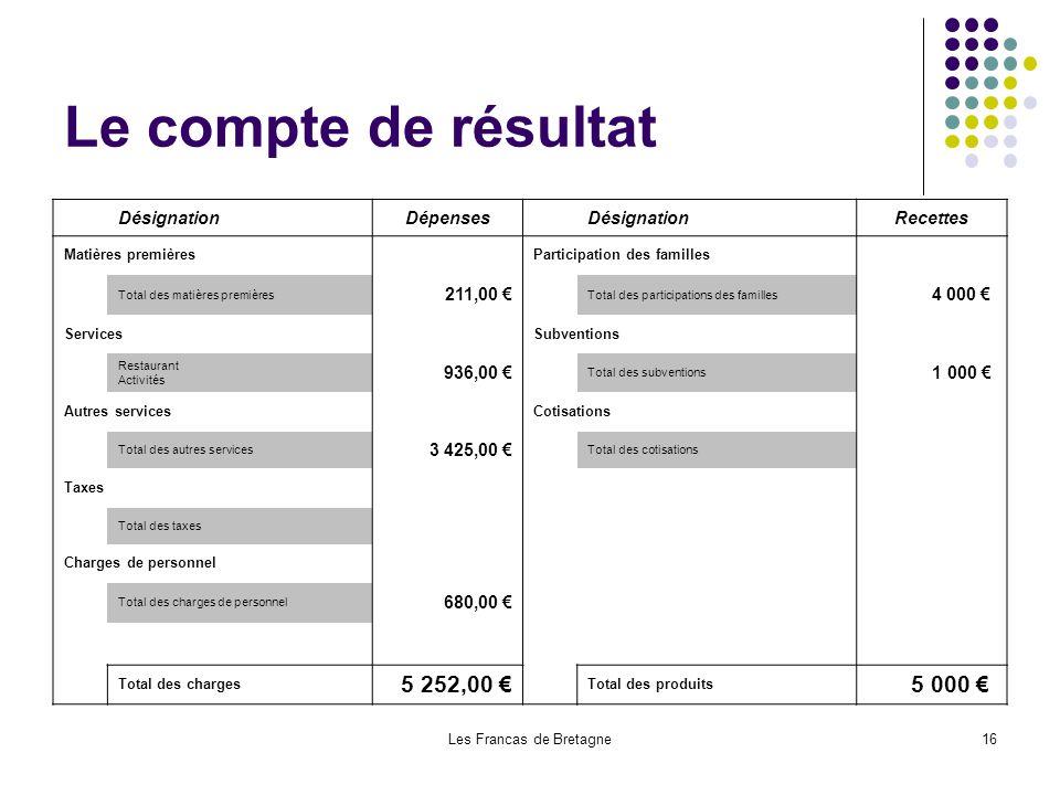 Les Francas de Bretagne16 Le compte de résultat DésignationDépenses DésignationRecettes Matières premières Participation des familles Total des matièr